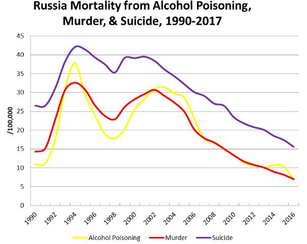 d%C3%A9mographie-russe-2018-graphique-mo