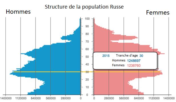 d%C3%A9mographie-russe-2018-la-populatio