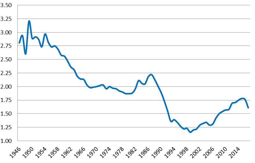 d%C3%A9mographie-russe-2018-taux-de-f%C3