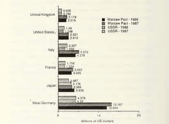 Le commerce des pays membres du CoCom avec l'URSS et les pays du Pacte de Varsovie (source: RHOADES W. E.; CoCom, technology transfer and its impact on national security; Calhoun: The NPS Institutional Archive; 1989; p.127)